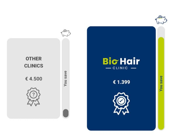 Illustration of price comparision compared to other clinics